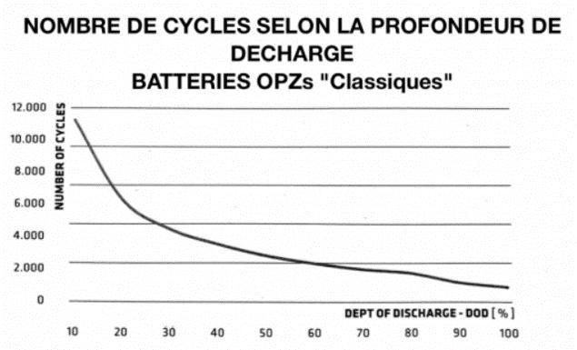 Nbre de cycle selon profondeur de décharge (DOD) OPzS Classique
