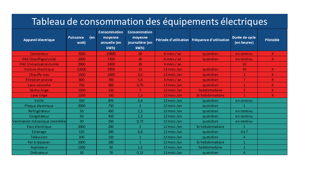 tableau_conso_equipements_elect.png